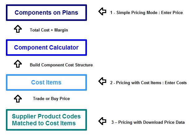 Price and Cost Information Flow